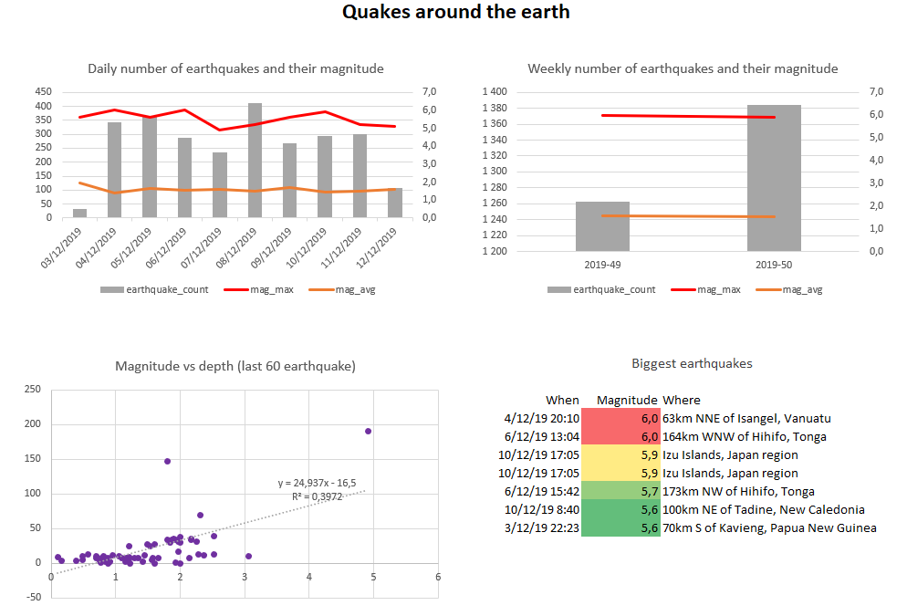 ../_images/earthquake-dashboard-excel.png